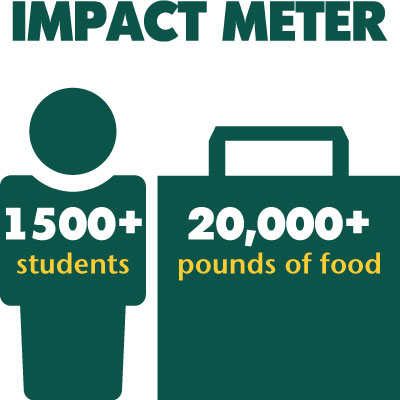 The W Food Pantry impacts more than 1,500 students and has provided more than 20,000 pounds of food